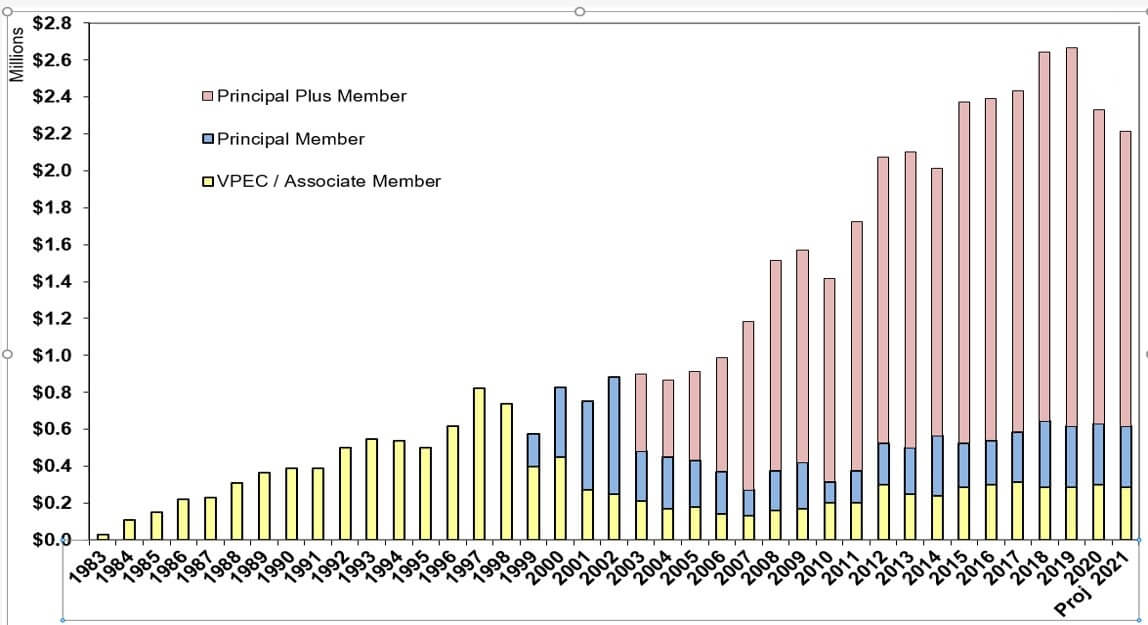 Graph of Industry Membership Growth