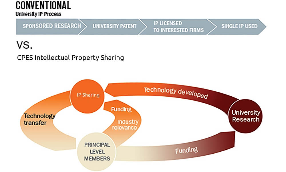 Graphic showing conventional university ip process vs CPES intellectual property protection fund