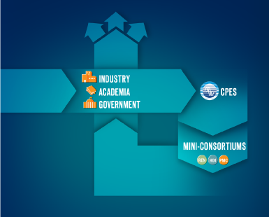 Flowchart showing how CPES mini-consortium is formed