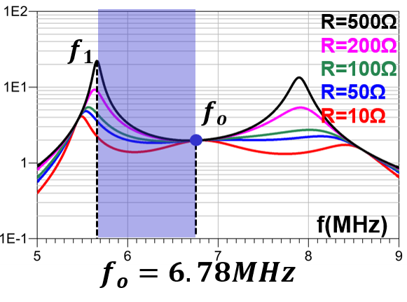 Image of Fig. voltage gain characteristics when k=0.4