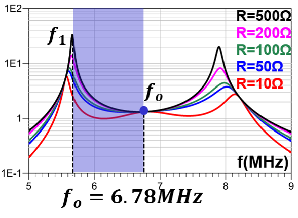 Image of Fig. voltage gain characteristics when k=0.2