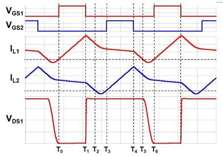 Image of key experimental waveforms
