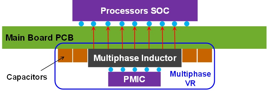 Image of 3D integrated VRM which is assembly of PCB, microprocessor, multi-phase inductor and PMIC