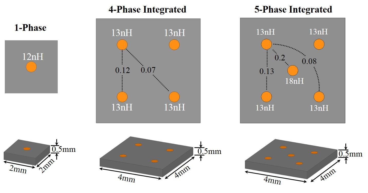 Image of multi-phase low profile inductor on planar magnetic core