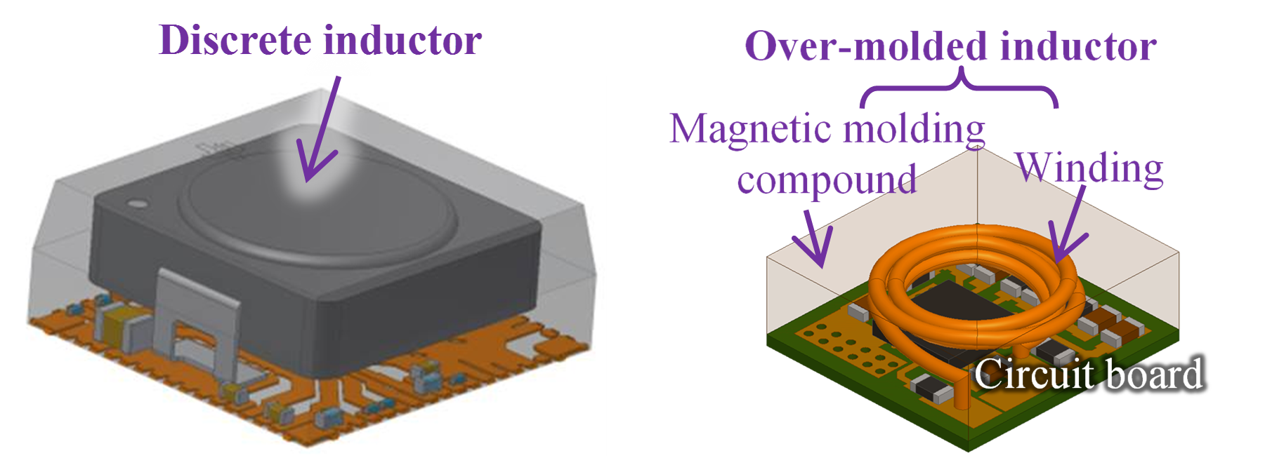 3-D models of discrete inductor on a PCB