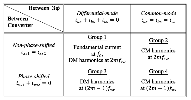 Table about classification of harmonic voltage according to common-mode, differential-mode, phase-shifted and non-phase-shifted