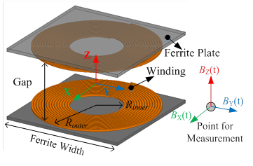 Image of two planar coils, one reciever and the other transciever, with ferrite plate