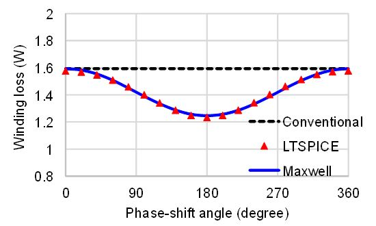 Waveform of winding loss to phase shift angle
