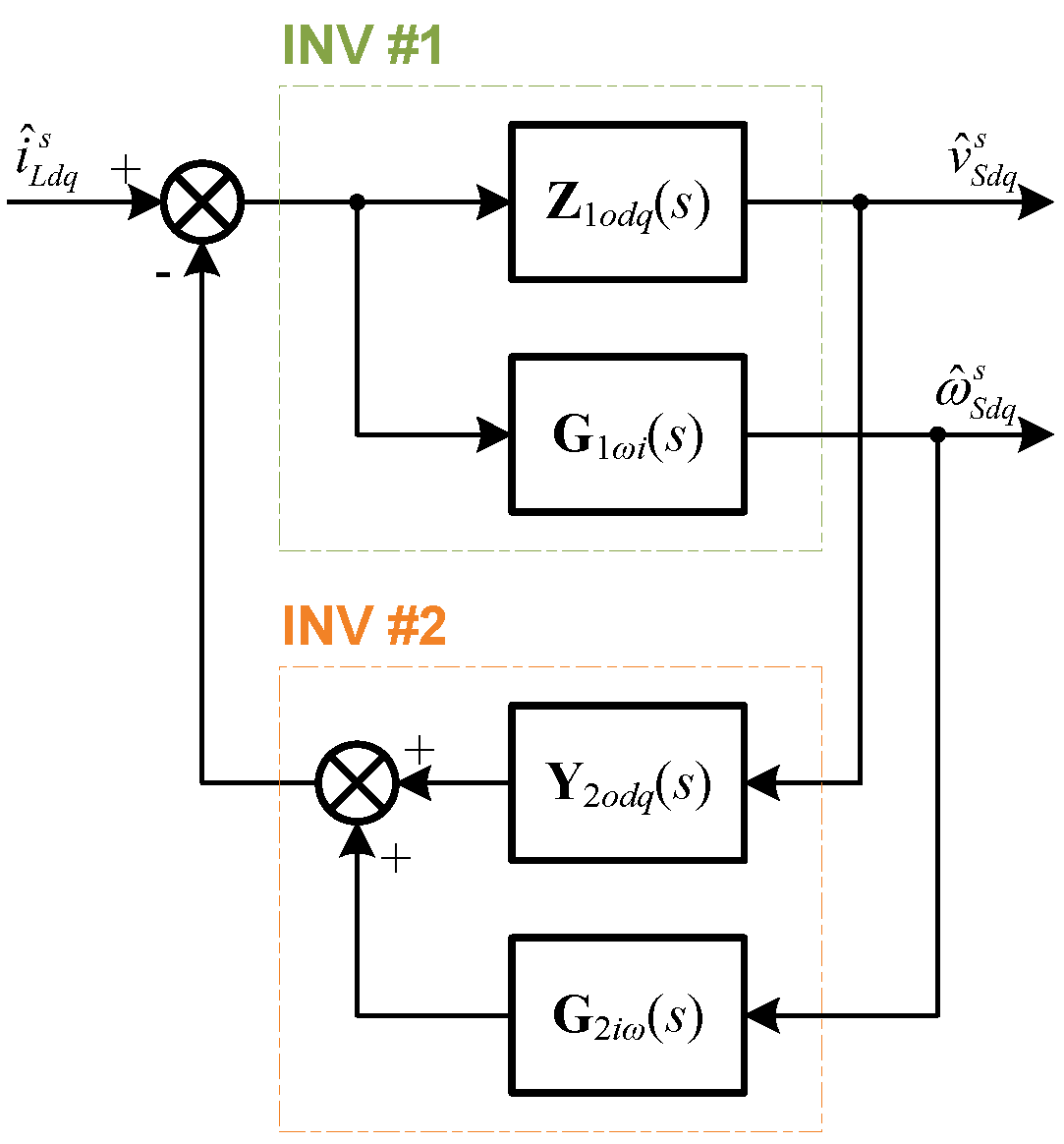 Image of small-signal block diagram of the parallel inverters based on terminal characteristics of indi-vidual inverters.