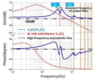 Gain and Frequency response of the input admittance of the line-frequency rectifier