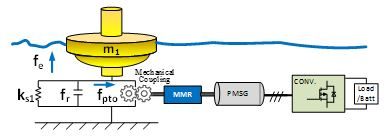 Image of mechanical diagram for wave energy conveter