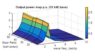 3D plot for output power: x-axis for Gear ratio, y-axis for wave frequency, z-axis for output power.