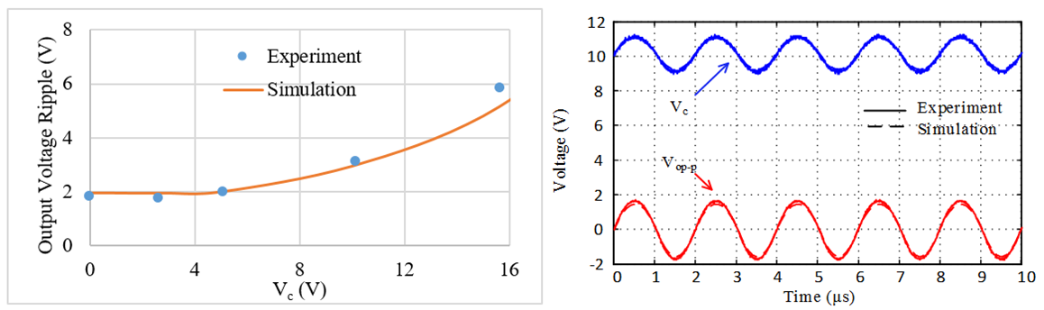 Image of comparison of simulation and experiment results in Fig. 2 with (a) output voltage ripple with V<sub>C</sub> changing from 0 V to 12 V and (b) time-domain waveform with V<sub>C</sub> = 10 V.