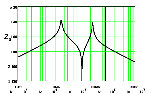 Image of output impedance of the ideal sigma converter.