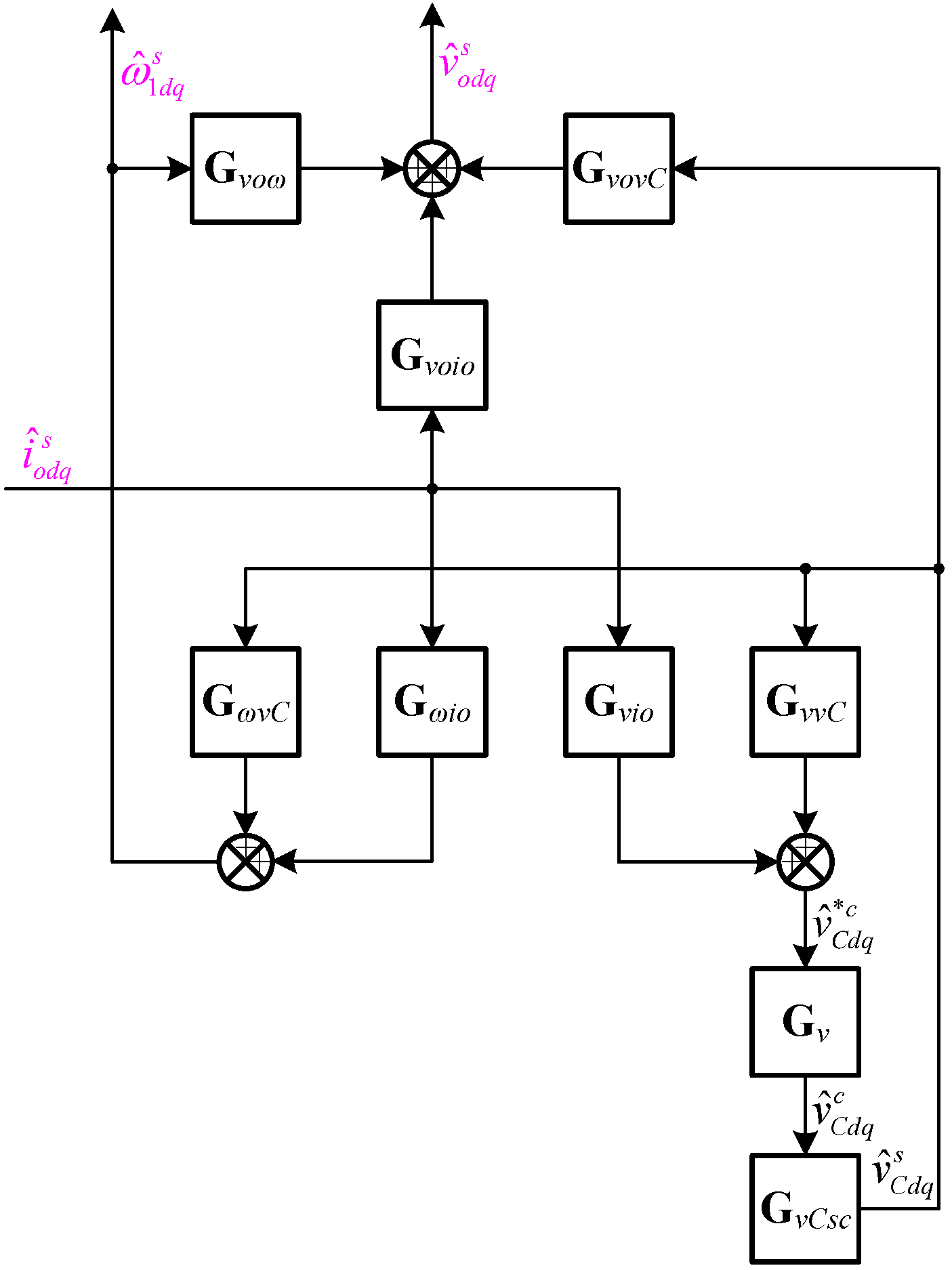 Image of block diagram of the small-signal model of the three-phase droop
