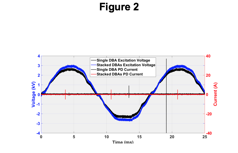 Waveforms from PD test. Sine wave voltage peaks at 3kV.