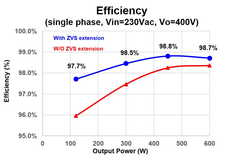 Image of tested efficiency curve