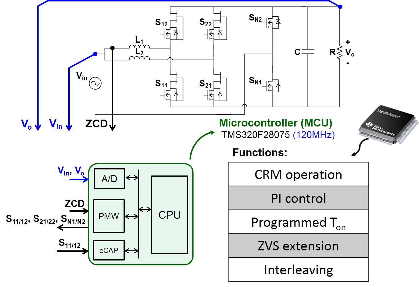 Image of MCU-based digital control implementation