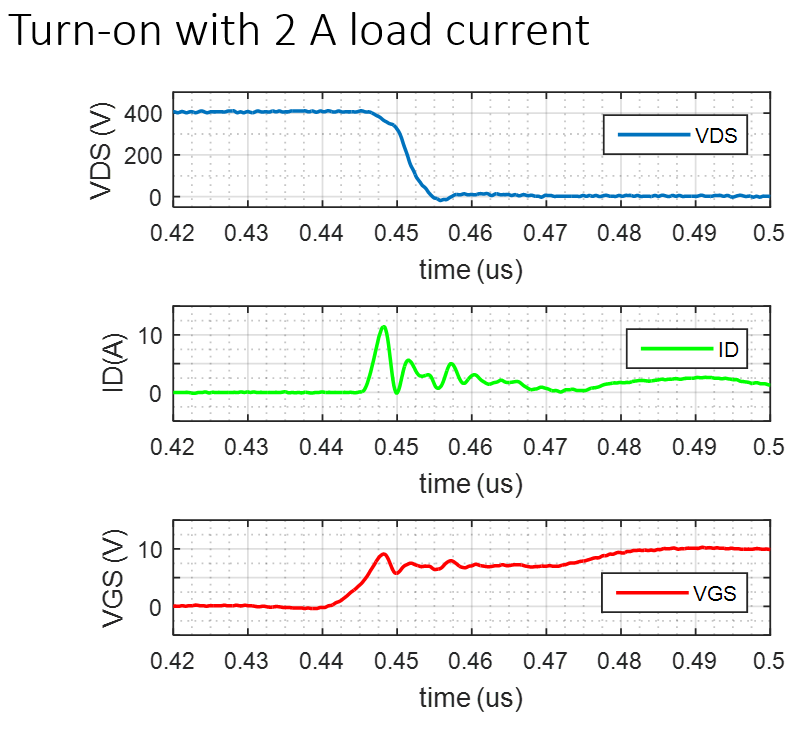 Waveforms of device turn on under loaded current