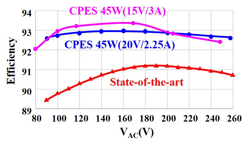Image of Efficiency comparison between CPES 45W adapter and the state-of-the-art product