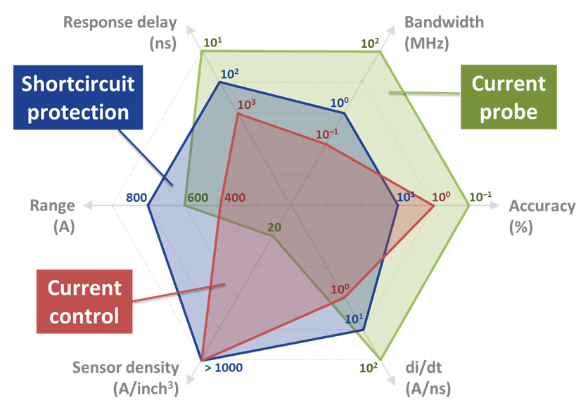 graphical analysis showing the range, sensor density, di/dt rates, accuracy, bandwidth, and response delay of the short circuit protection, current control, and current probes