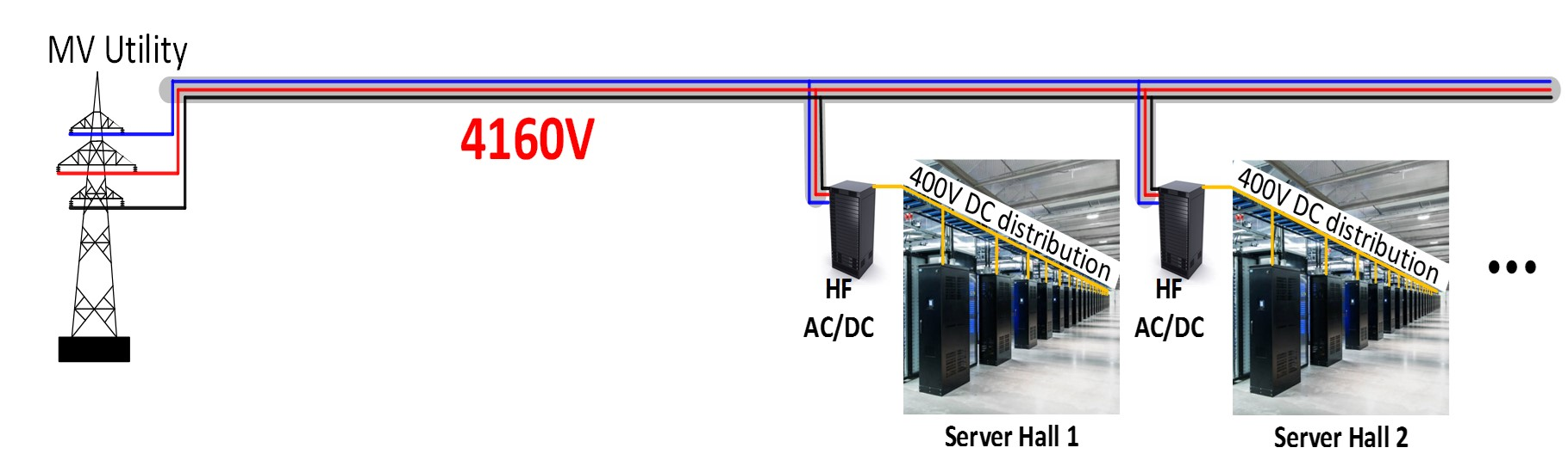 Image of proposed power architecture for future data center