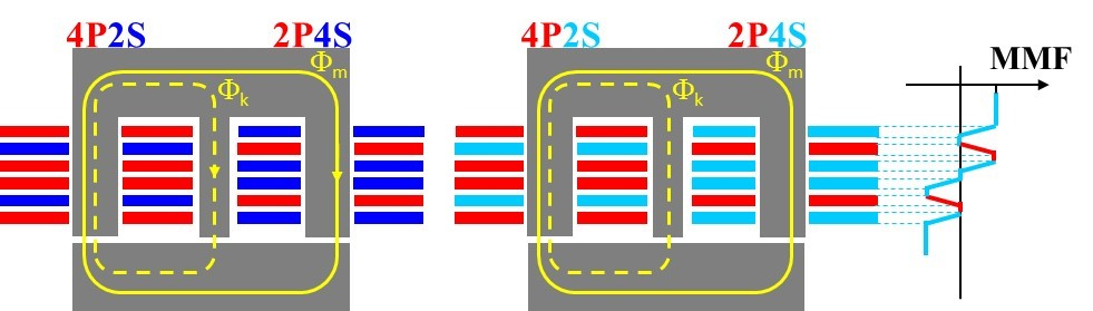 Image of proposed PCB winding based transformer with leakage integration