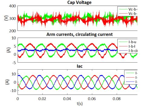 Waveforms showing the capacitor voltage, arm and circulating currents, and ac current of the MMC