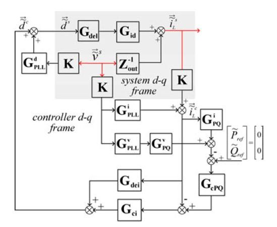 Control block diagram of the inverter