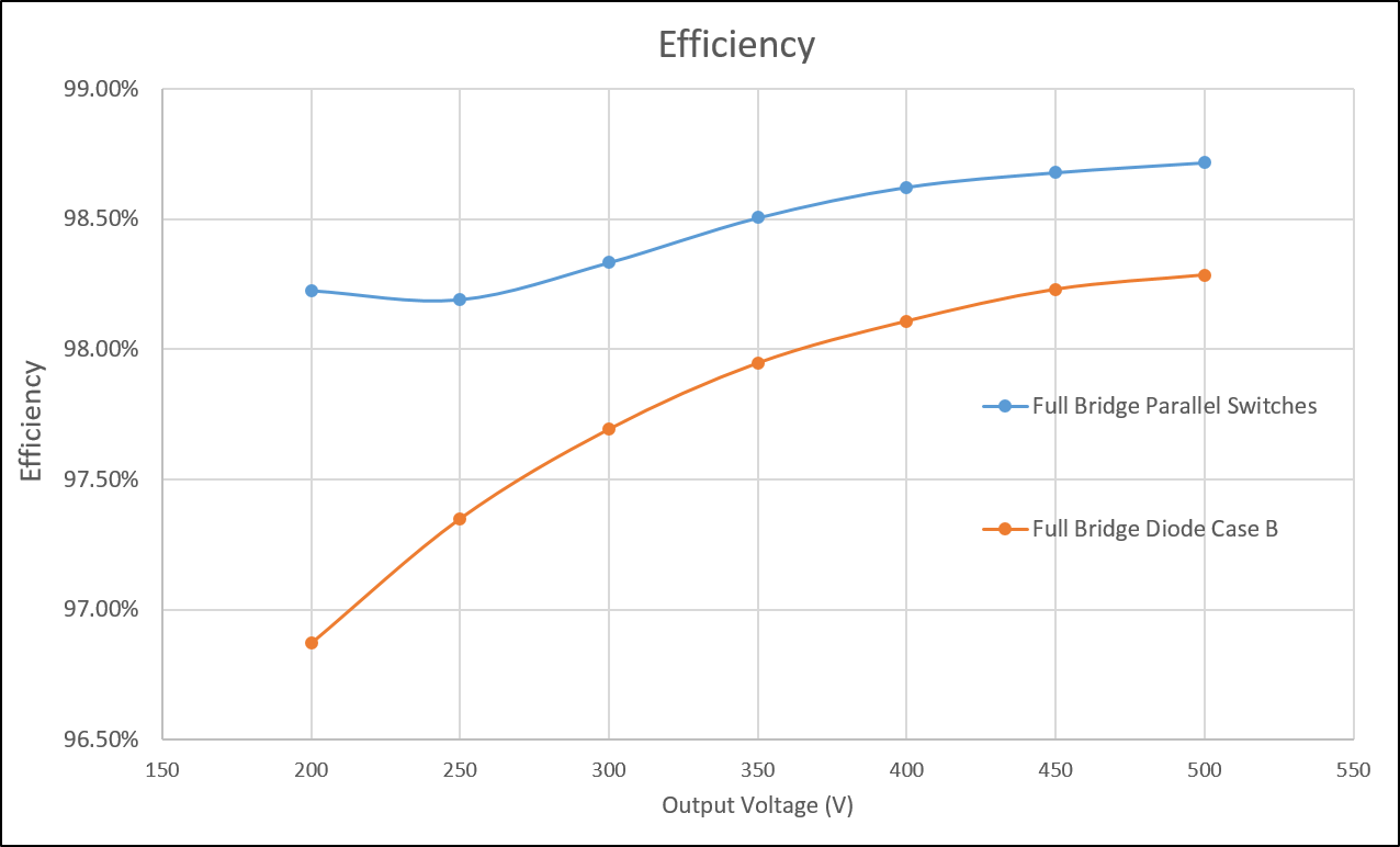 Percent efficiency with respect to output voltage. Both the full brige parallel switches, and full brige diade case are shown