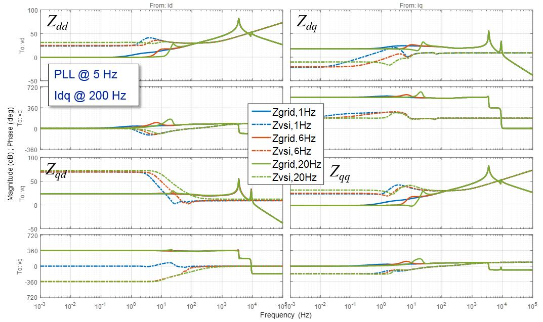 Bode plots of D-D, D-Q, Q-D, Q-Q impedance measured at PCC of STATCOM1