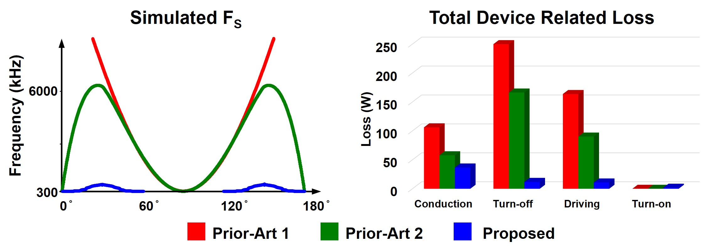 Graph of switching frequency variation and device related loss by prior-art and proposed control