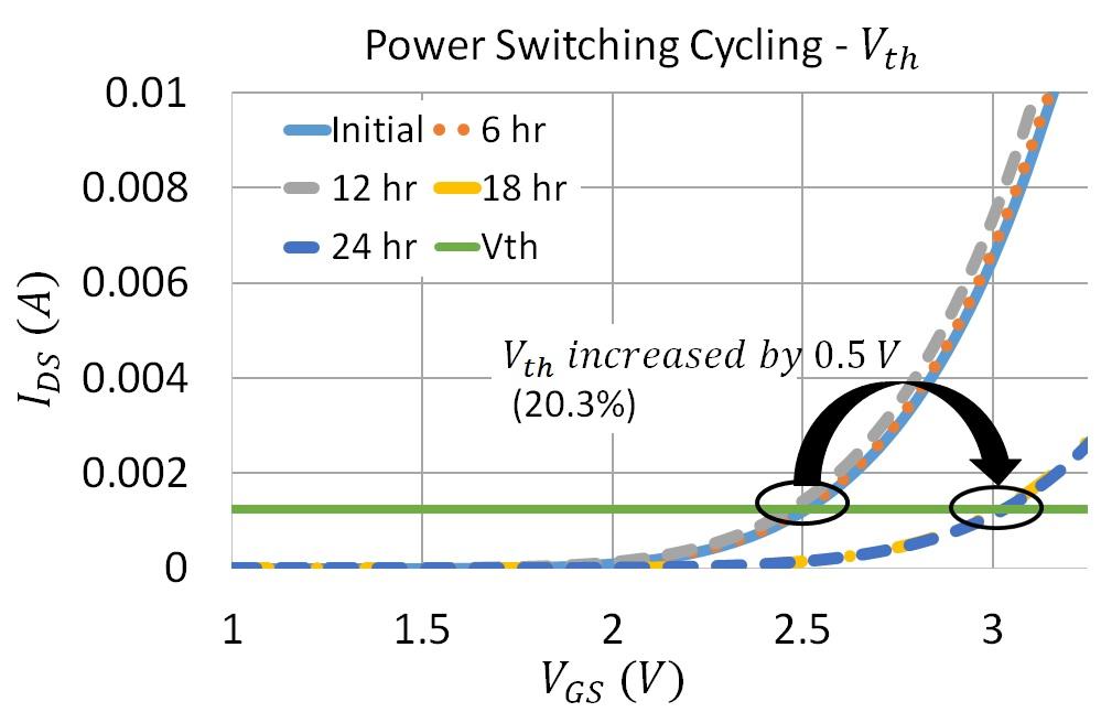 Changes in threshold voltage