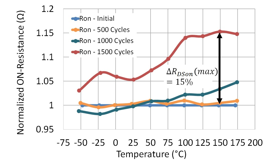 Normalized changes in ON-Resistance