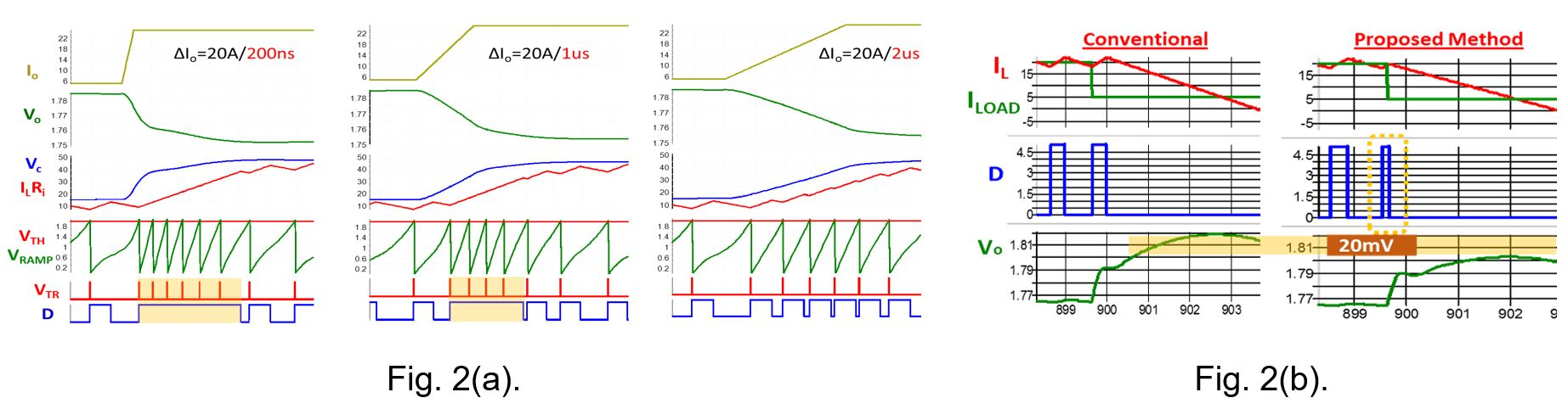 Image of IQCOT transient response at different slew rates, 20 A/200 µs, 20 A/1 µs, and (c) 20 A/2 µs. and overshoot reduction at load step-up using proposed control.