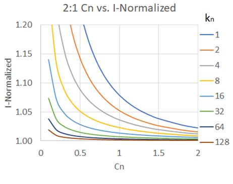 Image of <i>C<sub>2</sub></i> rms current versus capacitance.