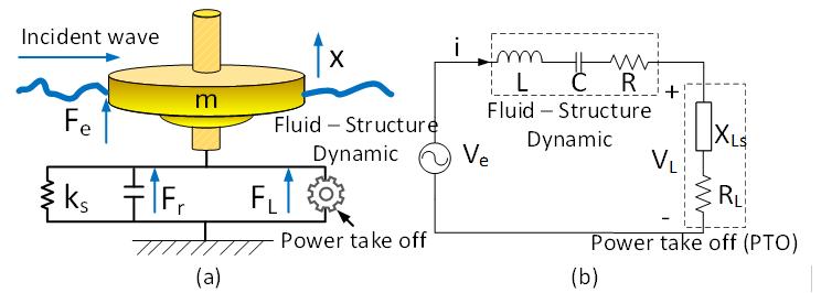 Wave energy converter.