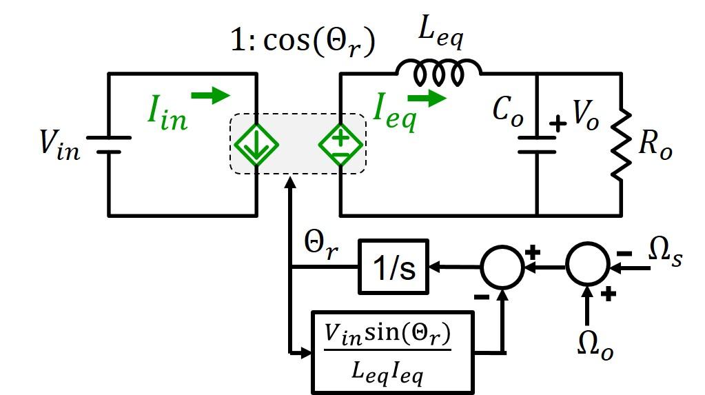Image of proposed average model of series resonant converter (SRC).