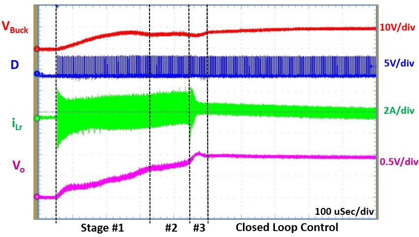 Image of Sigma Converter efficiency startup results at 48V.