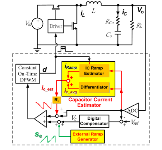 Image of Block diagram of the proposed digital V<sup>2</sup> control with hybrid capacitor  current ramp compensation