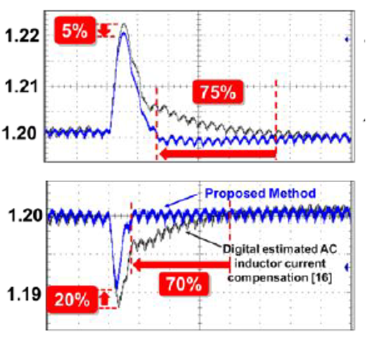 Image of Measurement and comparison of load transient response