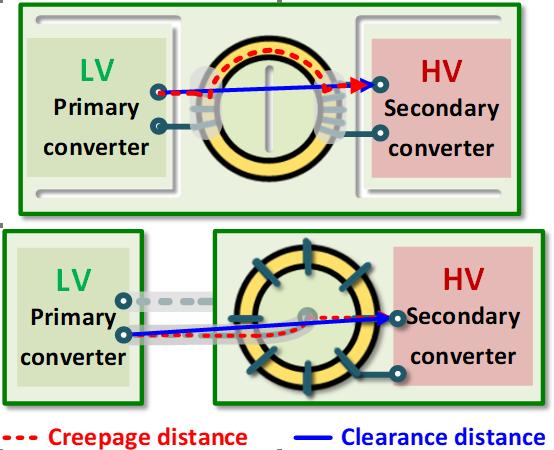 Image of HV transformer structure