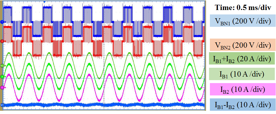 Image of Steady state waveforms at 10 kVA, 2000 Hz output.