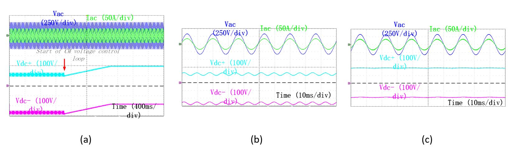 Image of dc bus CM voltage control (a). Zoom in for before (b) and after (c) CM control.