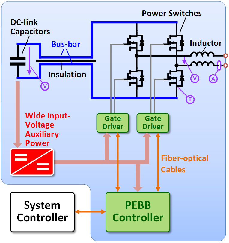 Power Electronics Building Block with DC-fed auxiliary power supply