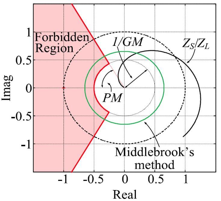 Polar plot of a minor loop gain