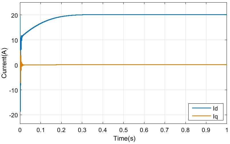 Time domain simulation results of PV current