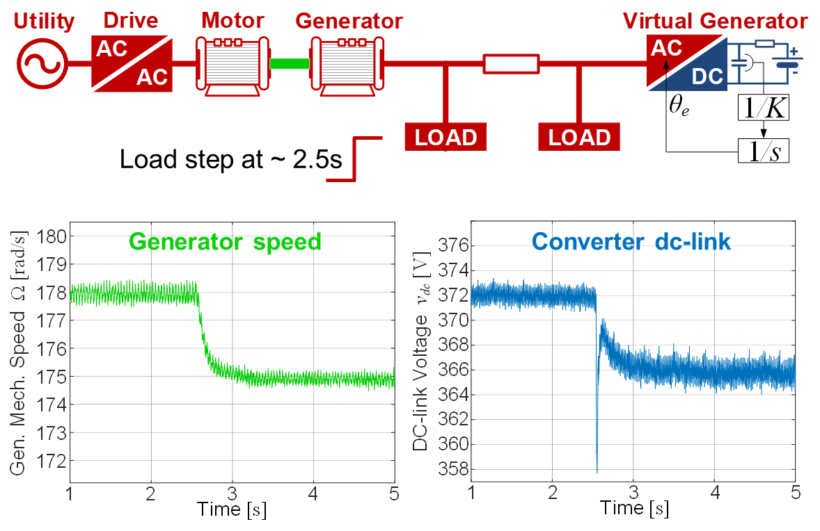 Image of electronic generator testbed, seamless synchornization of an actual synchronous generator and a virtual (electronic) generator after the load step.
