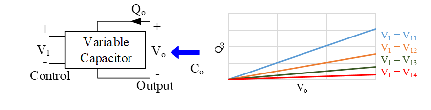 Image of schematic of a variable capacitor and curves of an ideal LVC.