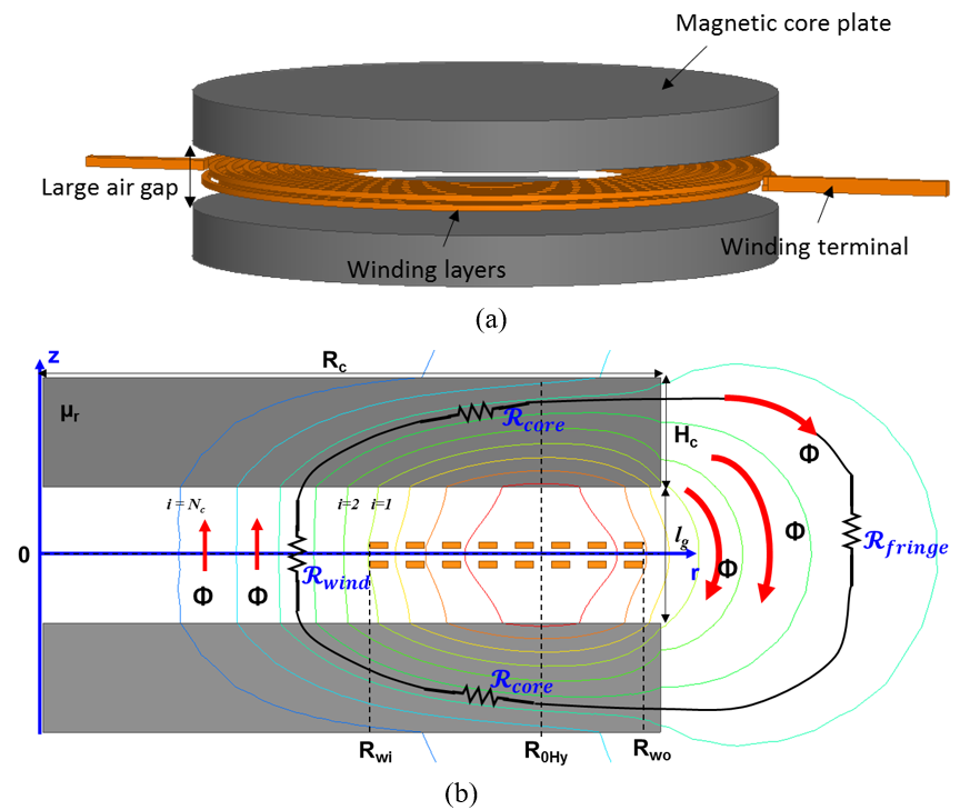 Image of (a) Plate-core inductor; (b) 2D cross-section view in cylindrical coordinates showing equal-flux contours and constituent reluctances of one path.
